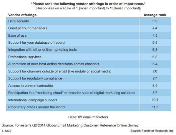 Importance_in_email_vendor_offerings_forrester_wave