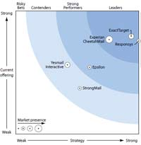 forrester marketing automation Forrester Wave Email Marketing Vendors - Everything you need to know