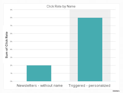 Triggered emails with personalisation convert more
