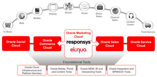 Figure 1 Caign Canvas In Oracle Marketing Cloud