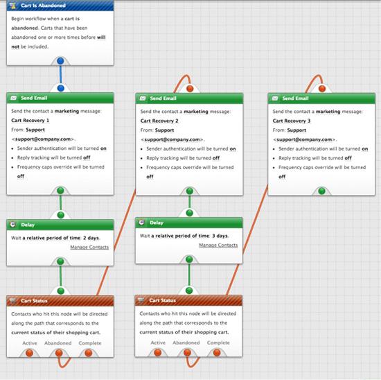bronto_abandonned_cart_Sample_Workflow
