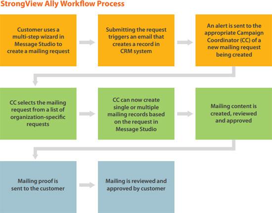 workflowprocess