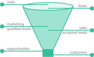 lead funnel marketing automation