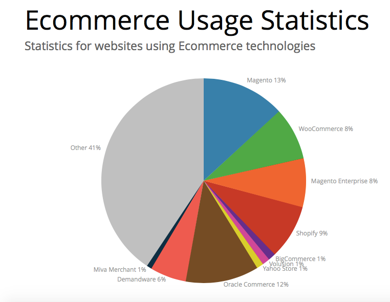 ecommerce-usage-statistics