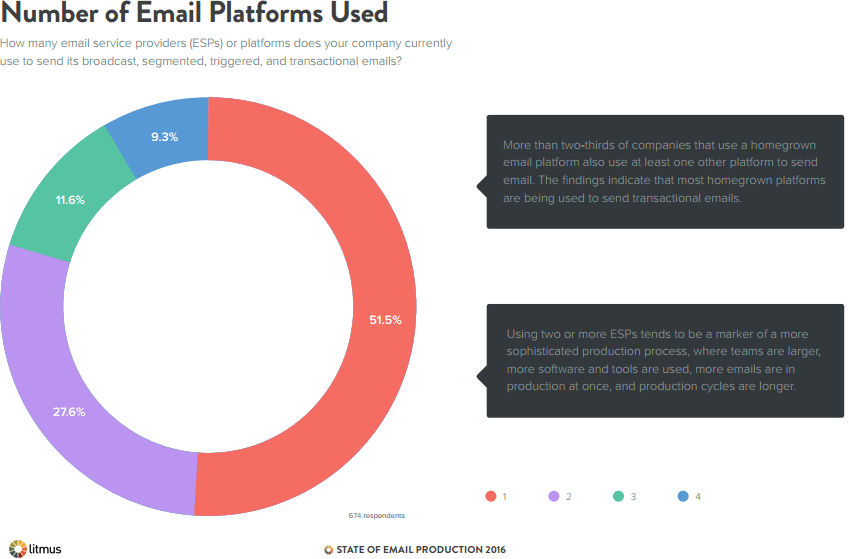 most popular email providers