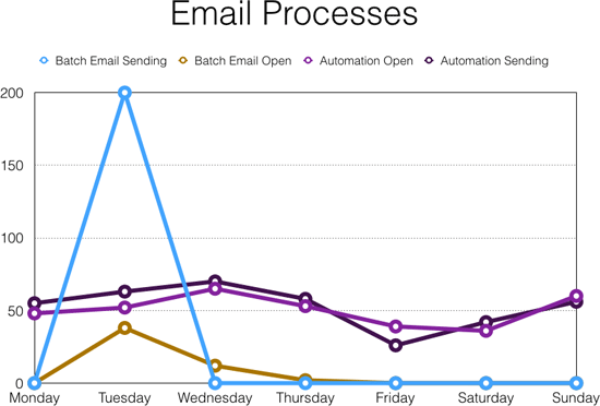 email-processes