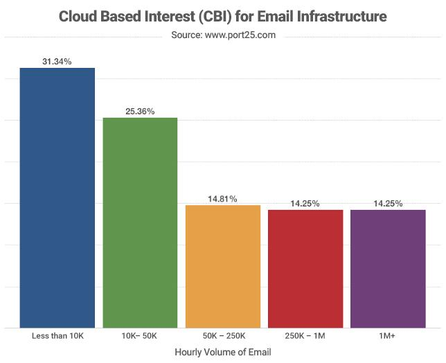 Will cloud based email Infrastructure replace on-premise