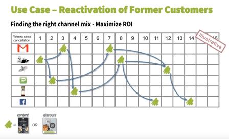 CDP crosschannel customer reactivation