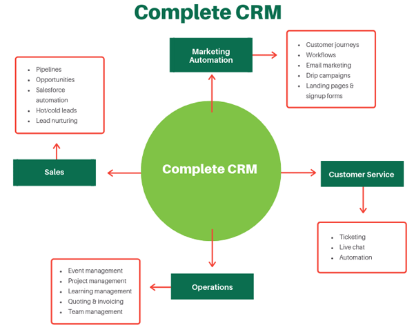 Complete CRM integrated