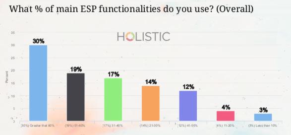 ESP functionalities used