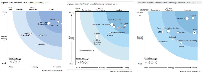 Forrester-Wave-Email-vendors-2016-2014-2012