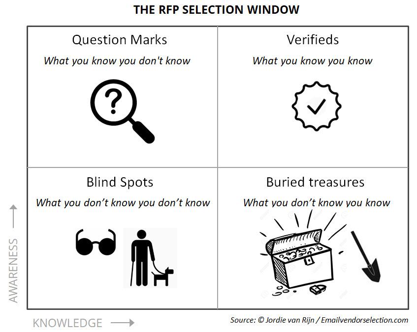 RFP selection quadrant RFP Selection Window