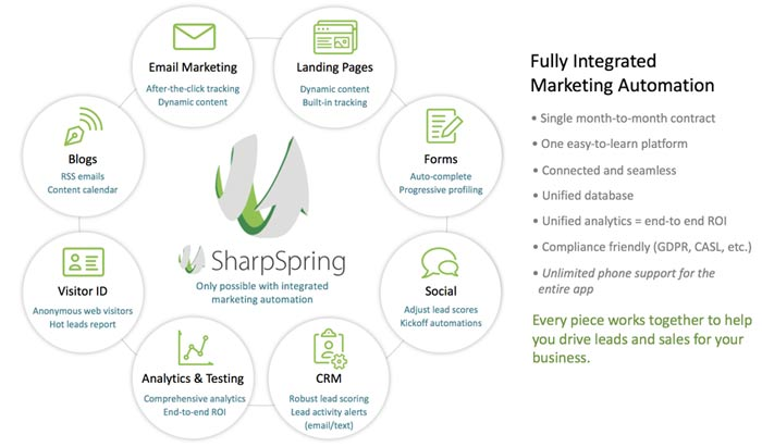 SharpSpring Features vs hubspot