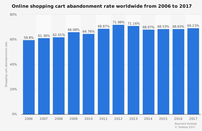abandonned-cart-stats
