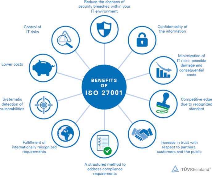 benefits ISO27001 marketing automation data