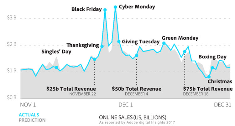 black friday and ecommerce sales stats