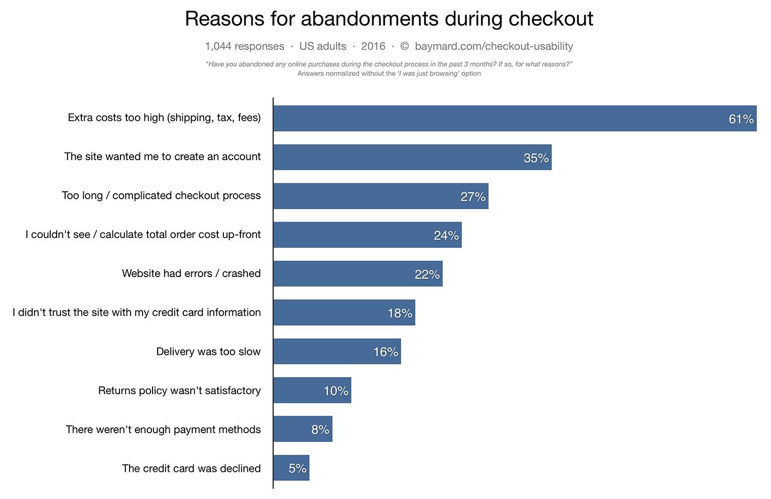 cart-abandonment-reasons