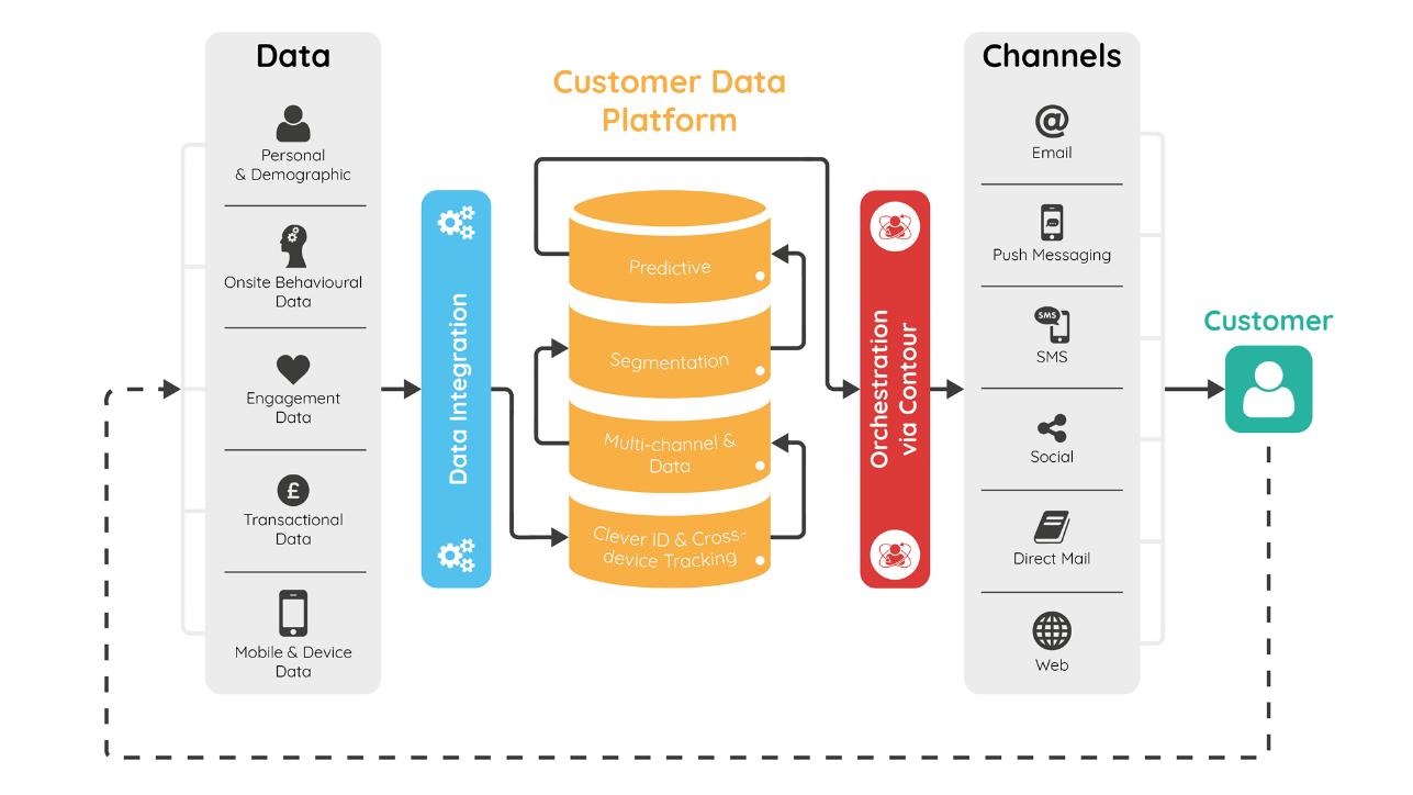 Image result for customer data