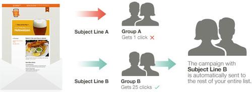 ecommerce ab split testing