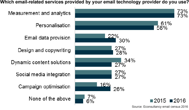 email-related-provision-used-2016