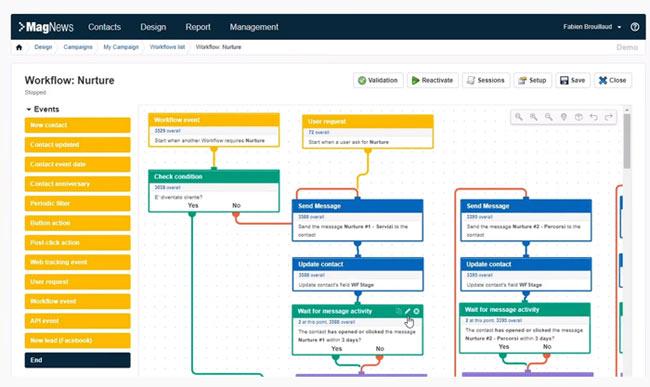 hubspot alternative marketing automation workflow MagNews