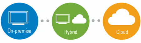 hybrid-email-cloud