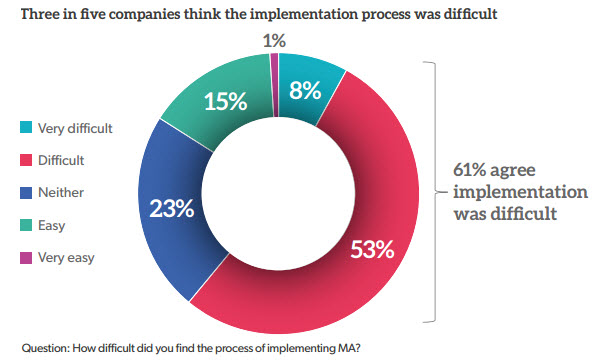 implementation-marketing-automation-difficult