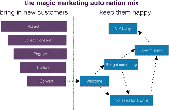 marketing automation mix