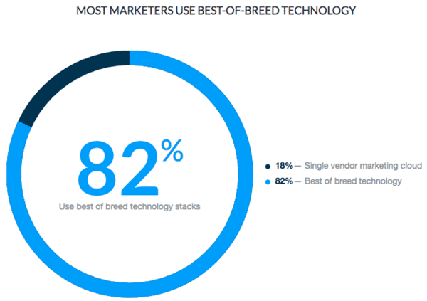 marketers-best-of-breed-marketing-automation