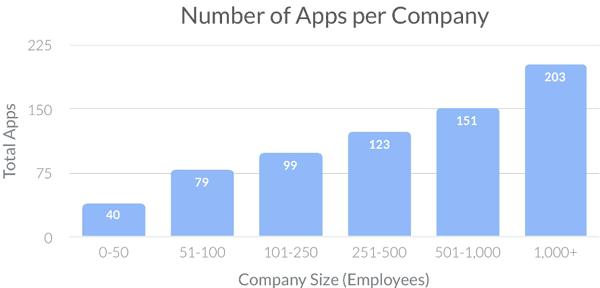 marketing apps per company