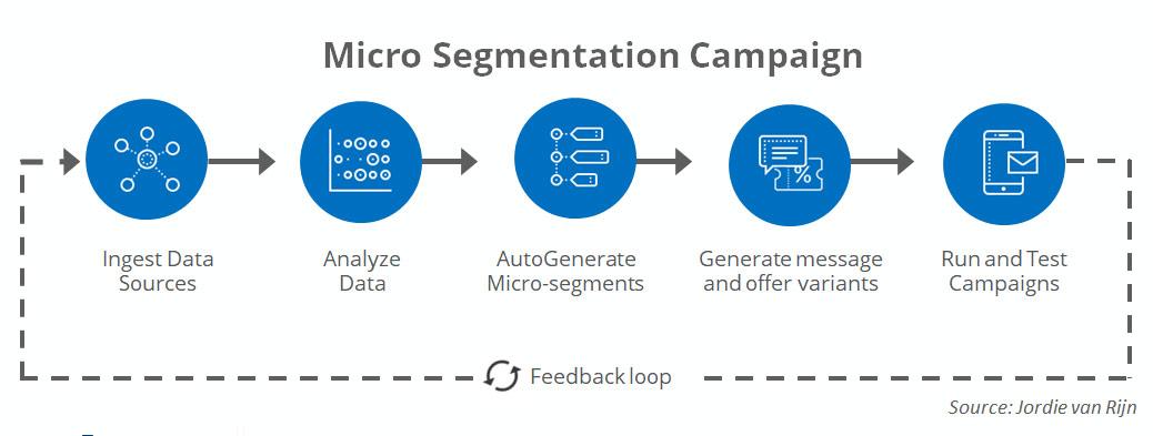 micro segmentation flow