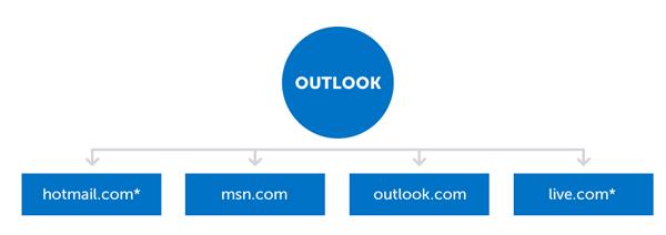 outlook-domain-family