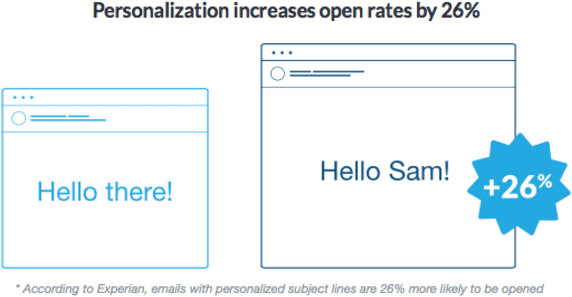 personalisation-increases-open-rates