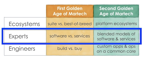 blended services and software