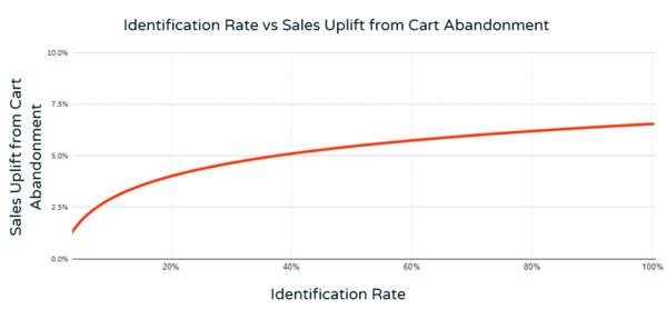 sales uplift cart abandonment identification rate