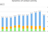 Contact activity