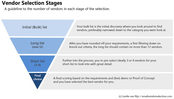 vendor-selection-stages